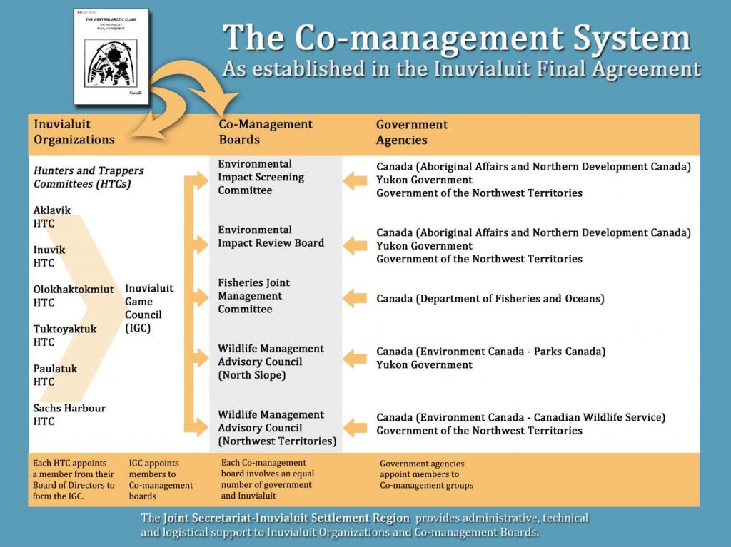Co-mgmt diagram (EIRB)